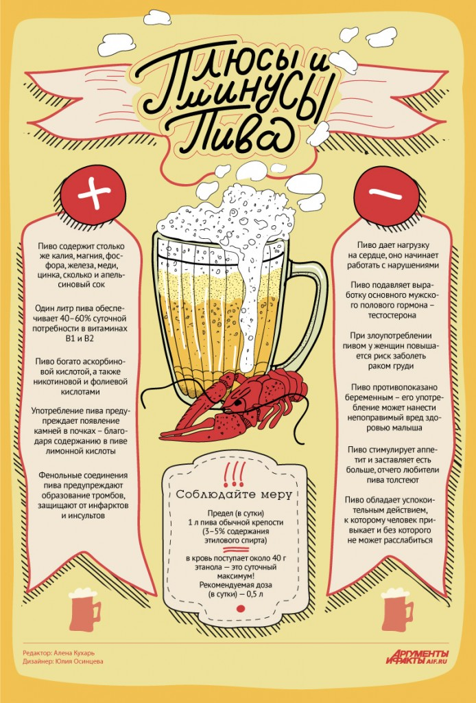 beer таблица
