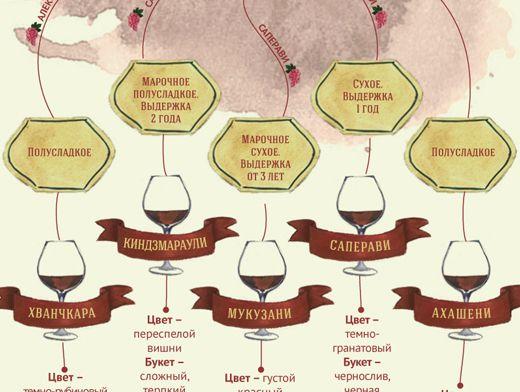 ласкласификация вин и их виды