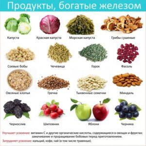 Железо - свойства, источники, симптомы избытка и дефицита железа